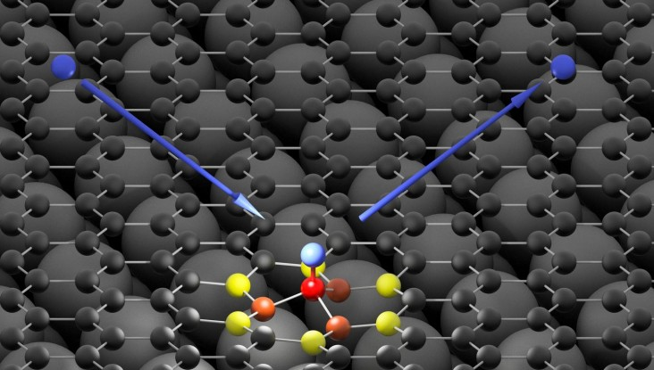 Hydrogen Binds to Graphene in 10 Femtoseconds (IMAGE)