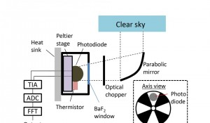 Schematic of the Experimental Infrared Photodiode (IMAGE)