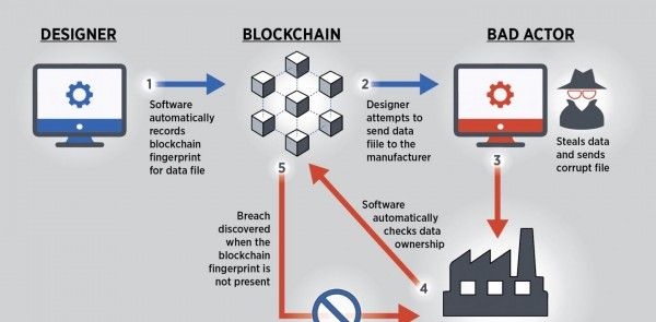 Blockchain in Manufacturing